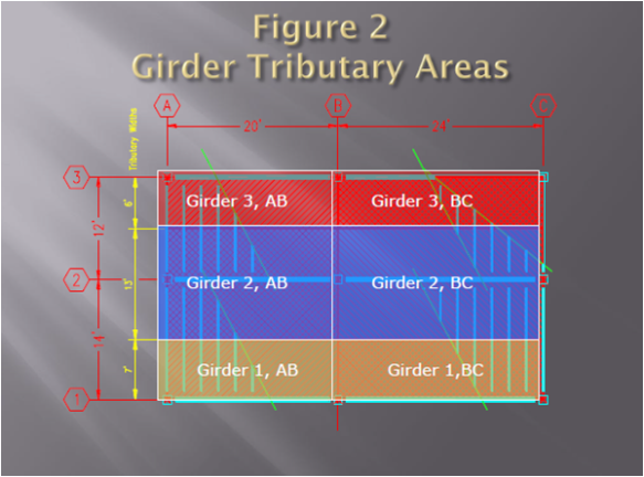 Girder Tributary Area