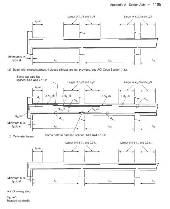 ACI Standards for Beams Reinforcements