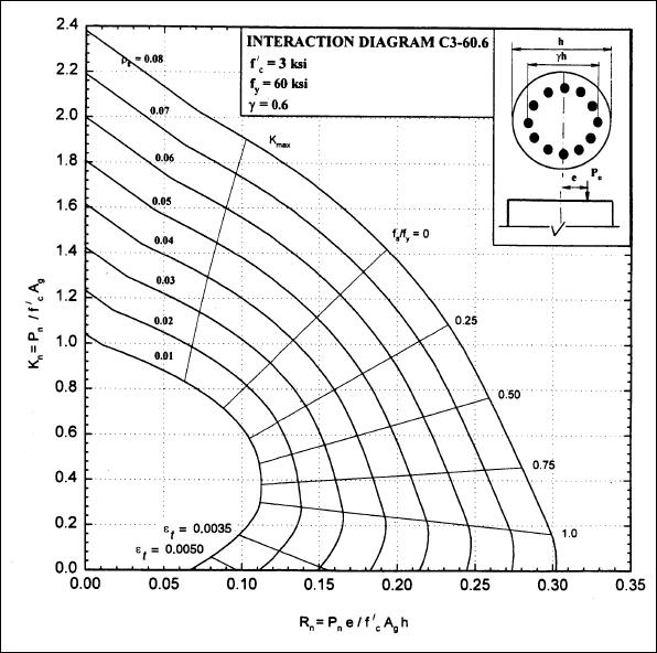 reinforced concrete design engineer 39 s outlook : column interaction diagram - findchart.co