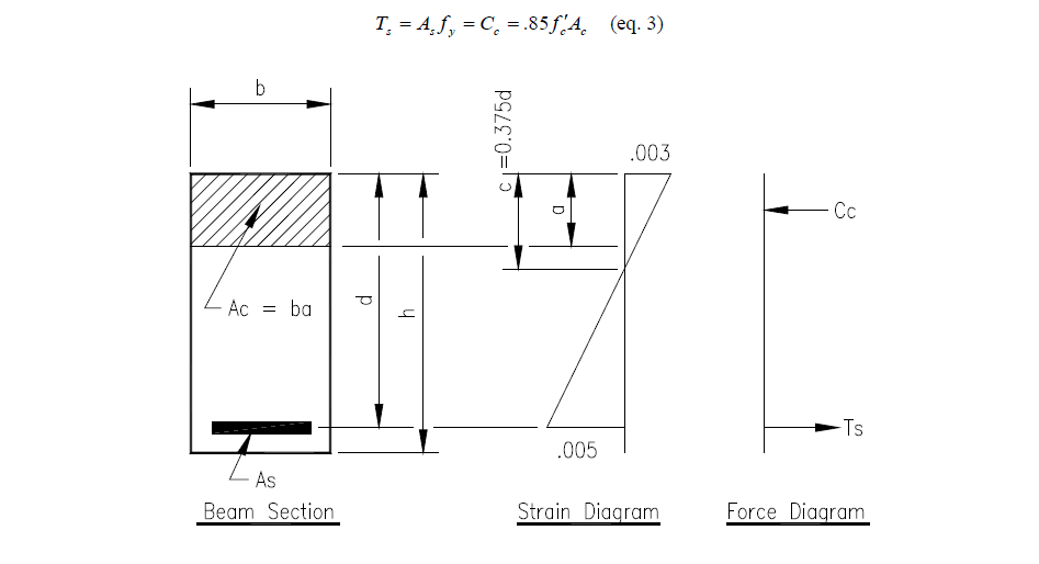 Engineering engineers outlook beam section strain and force diagram fandeluxe Choice Image