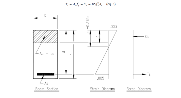 Beam Section, Strain and Force Diagram