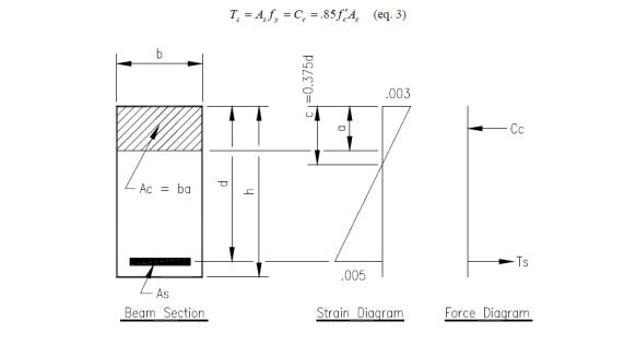 Reinforced Concrete Design   Engineer's Outlook
