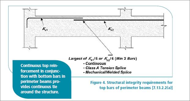 Reinforced Concrete Design | Engineer's Outlook