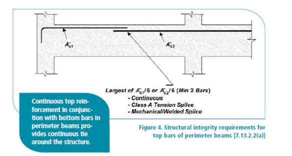 ACI Bottom Bar Splice Requirements